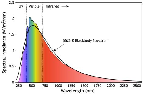 what color has the most energy which wavelength or color of sunlight contains the most