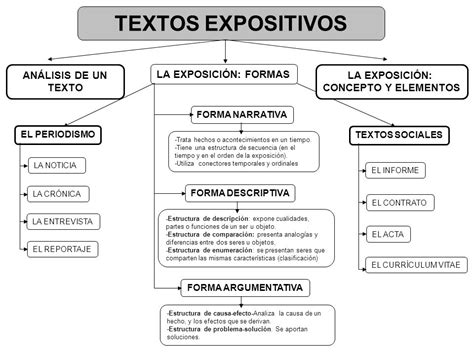imagenes entre texto html textos expositivos an 193 lisis de un texto la exposici 211 n