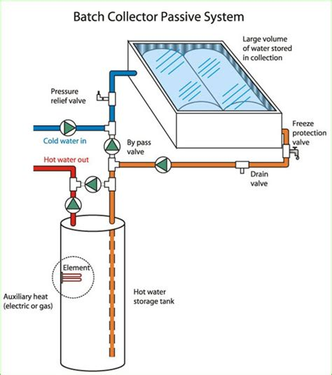 how heating systems work how solar heating works solar water heating solar geysers solar heaters water heaters