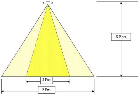 Kitchen Lighting Design Guide by Beam Angle