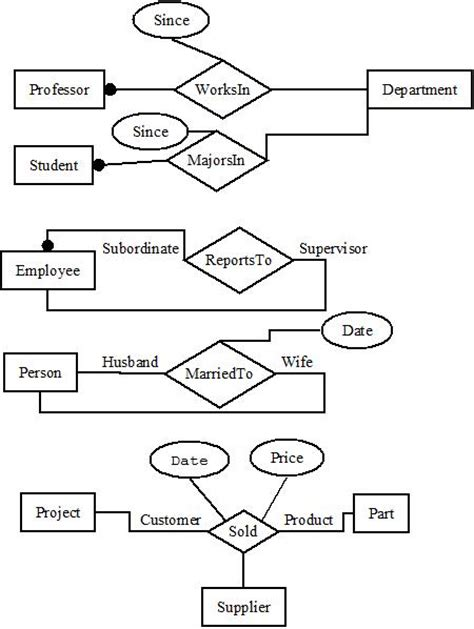 er diagram in dbms with exles er diagram attribute types images how to guide and refrence