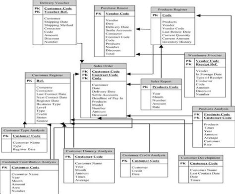 stock management system er diagram how to draw erd for inventory management system database
