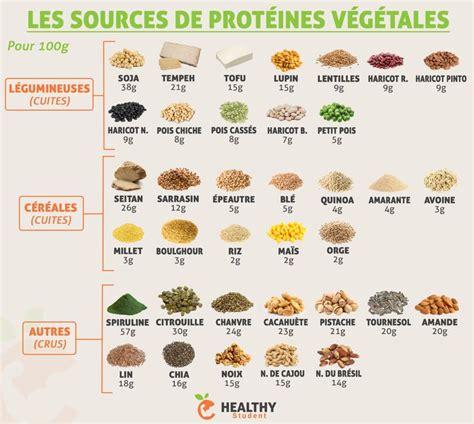 alimenti proteine vegetali 1000 id 233 es sur le th 232 me prot 233 ines v 233 g 233 tales sur