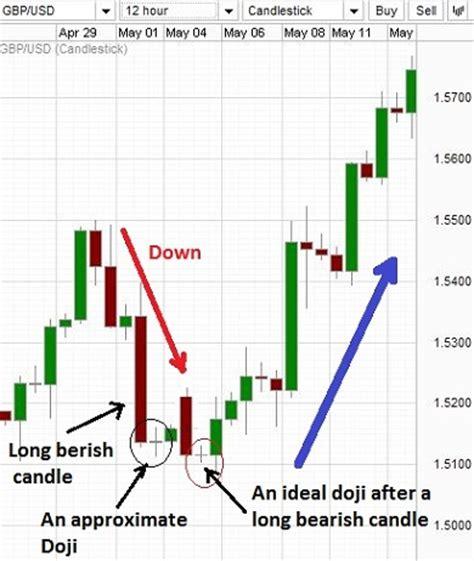 candlestick pattern oanda forex candlestick doji