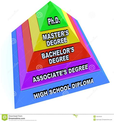 Is Master S Or Mba Higher by Higher Learning Education Degrees Pyramid Stock Photo