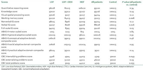 abas 3 scoring tables neurodevelopmental outcome after cardiac surgery utilizing