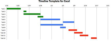 timeline graph template how to make an excel timeline template