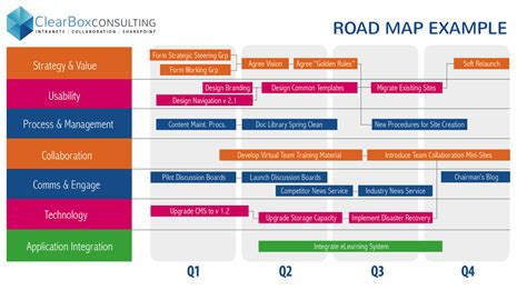 What Does An Intranet Strategy Look Like Clearbox Consulting College Roadmap Template