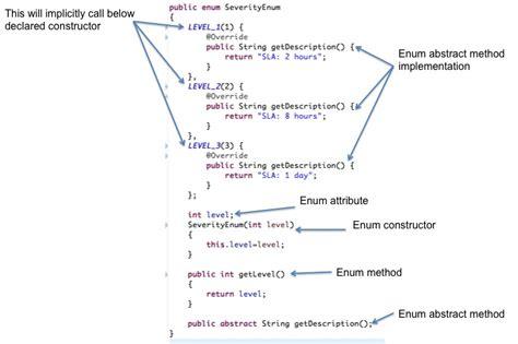 tutorial java enum java enum tutorial with exles java2blog