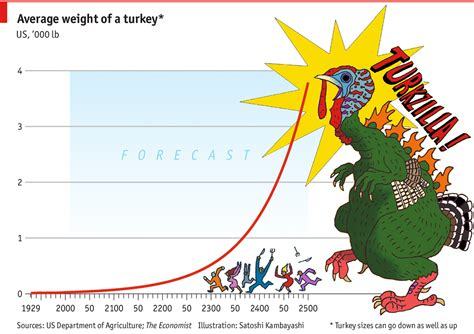 Average Gre Score For Usc Mba by Fowl Maths Thanksgiving Turkeys