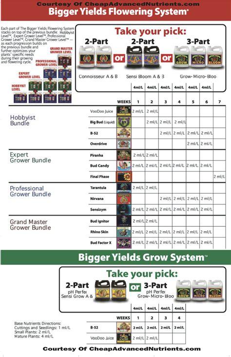 feeding chart advanced nutrients feeding chart bigger yields feeding schedule advanced nutrients