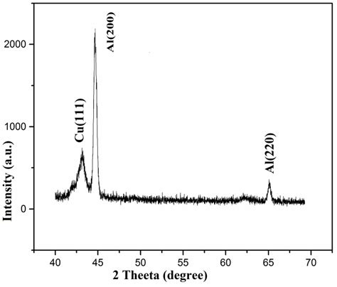 xrd pattern of copper electron beam deposition of copper thin film on aluminium
