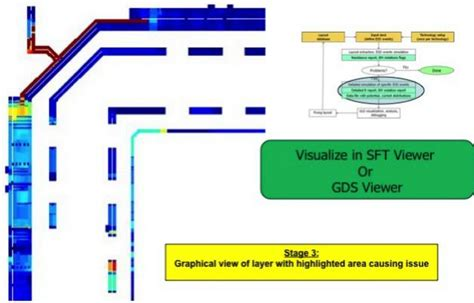 esd layout guidelines semiwiki com full chip multi domain esd verification