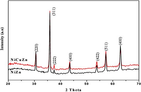xrd pattern of zinc ferrite characterization and electromagnetic studies on nizn and