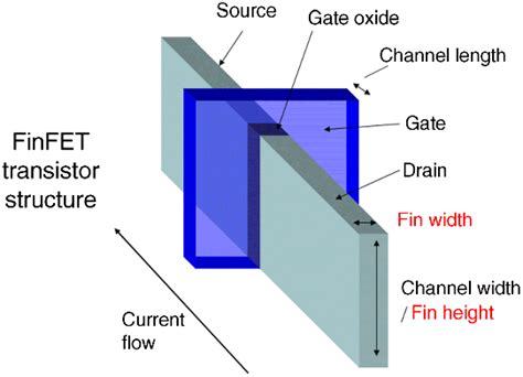 icar capacitor mc3 transistor gate thickness 28 images intel announces 22nm 3d tri gate transistors shipping in
