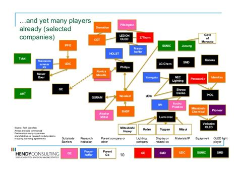Light Companies In by Oled And Led Lighting Scenarios Sep 2011 Hcl