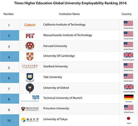 tech institutes   top  global institutions