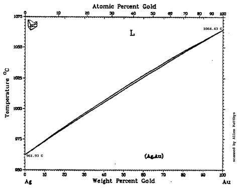 silver phase diagram allen matthys