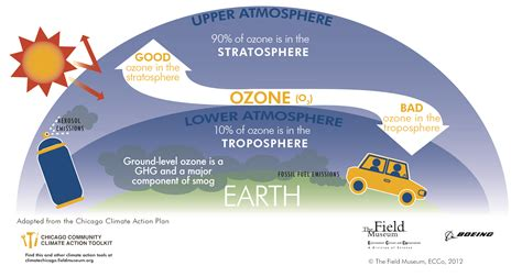 Pisau 6in Ozone ozone layer diagram clipart best