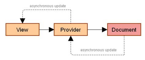 repository pattern async firebug internals i data providers and viewers