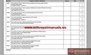 Toyota Forklift Error Codes Toyota Forklift Manual 42 6 Fg25