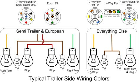 7 pin semi trailer wiring diagram semi 7 pin trailer