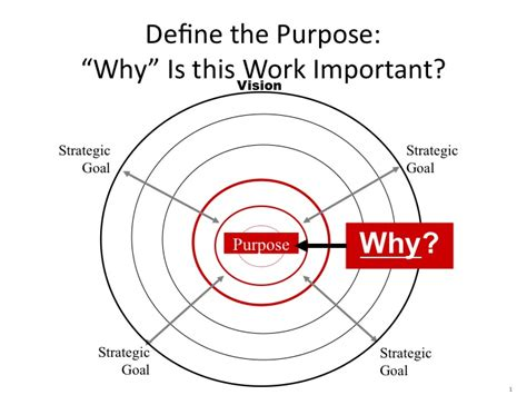 aligning with the finding your power and purpose through self awareness and self books purpose of an organization margolis