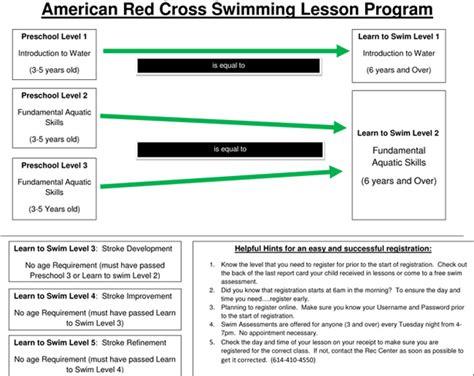 swimming lesson plan template aquatics aquatics lesson plans