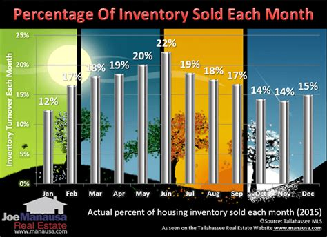 we buy houses tallahassee what seasonality means when selling your home tallahassee com community blogs