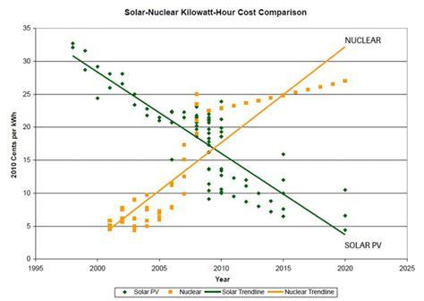 cost solar energy the sun study solar power is cheaper than nuclear