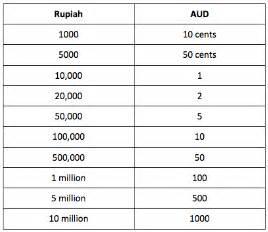 currency conversion chart greg steph s bali wedding