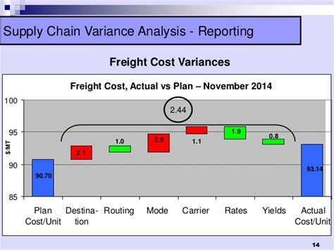 Actionable Variance Analysis Framework For Better Cost Control Freight Cost Analysis Template