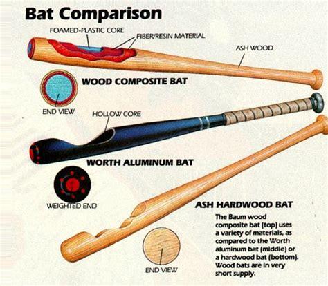 baseball bat diagram baseball history ruth