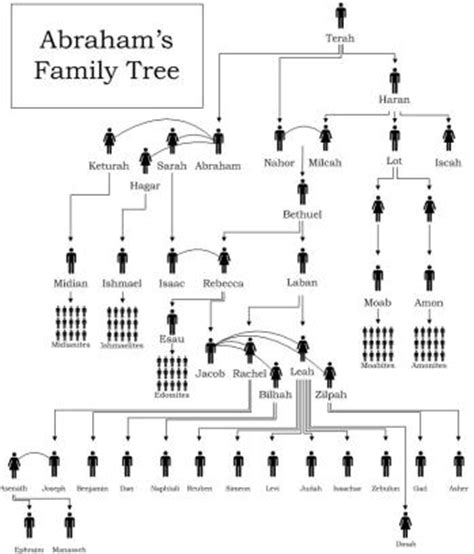 printable family tree of abraham can you name joseph s 11 brothers singing makes it easy