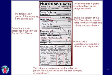 Mba In Food And Nutrition In India by Food Label Cadi
