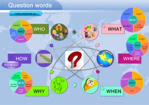 question words with the verb to be to learn