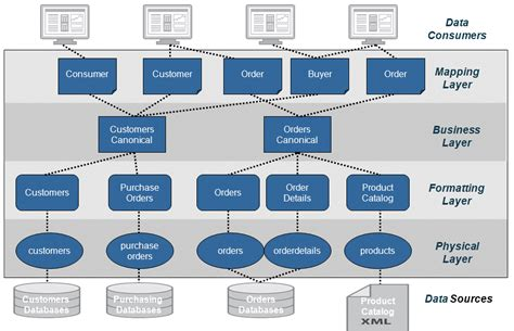 architecture of data warehouse with diagram data warehouse architecture diagram car interior design
