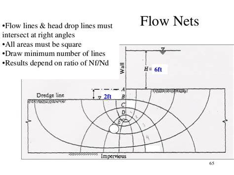how to draw flow lines soil mechanics