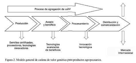 cadena de valor sector industrial cadenas de valor de productos agropecuarios en seis