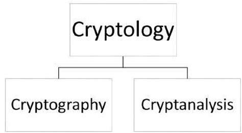tutorialspoint cryptography photo store cryptanalysis tutorial download