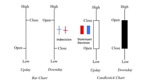candlestick pattern price action candlestick indicators in price action trading ambaland