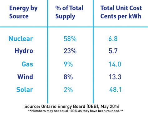 cost of nuclear power in ontario canadian nuclear