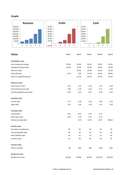 3 Year Financial Projection Template Pictures To Pin On Pinterest Pinsdaddy 3 Year Financial Plan Template