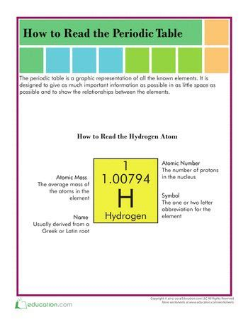 How To Read Periodic Table by 17 Best Images About Science Worksheets On