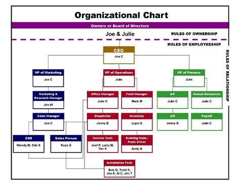 company chart template how to organize chart exles exle org chart exle