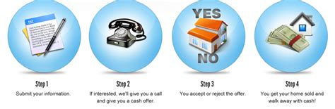 we buy houses sacramento sell my home in sacramento fast free cash offer in 48 hours or less