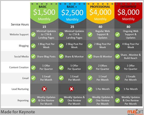 Membership Membership Packages Pinterest Keynote And Template Membership Strategy Template