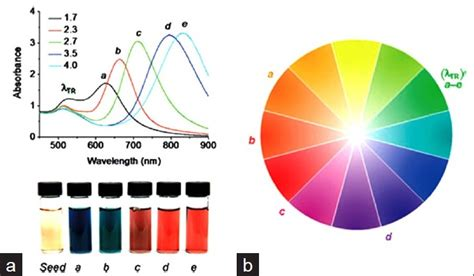 how does color affect heating by absorption of light color and heat absorption physics pictures to pin on