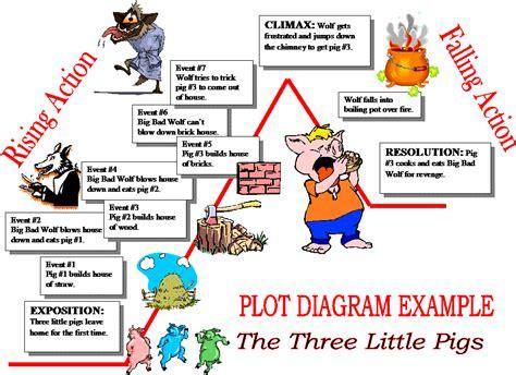 the three pigs plot diagram three pigs