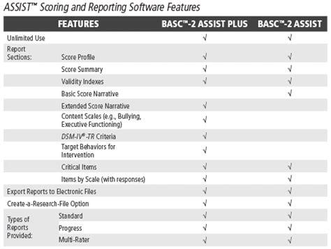 Basc 2 Report Template Behavior Assessment System For Children Second Edition